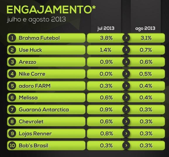 huge selection of f87fc 8369f No ranking atualizado de agosto, nossos amigos da Huck aparecem em 2º  lugar, desbancando a Arezzo e outras gigantes como a Nike, Guaraná  Antarctica e ...